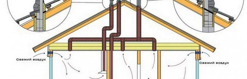 Виды и устройство вентиляции