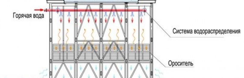 Градирня: схема устройства и принцип действия