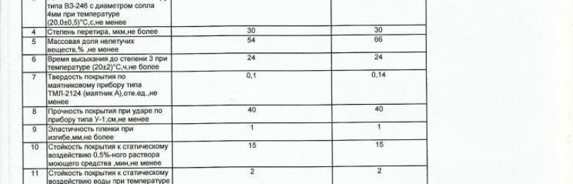 Эмаль ПФ-115: характеристики, расход