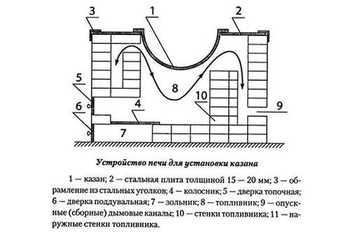 Схема печи для казана