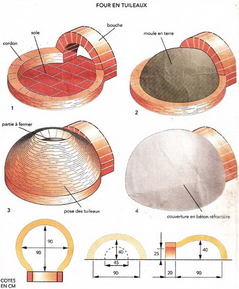 Схема купола для пиццы
