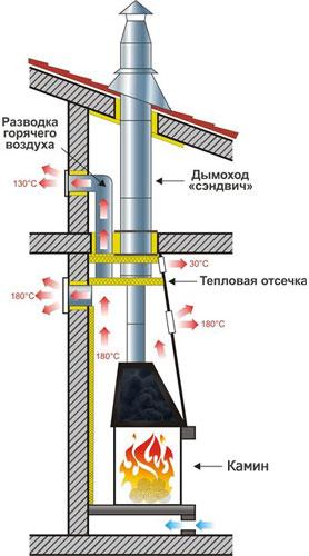 Пример устройства дымохода
