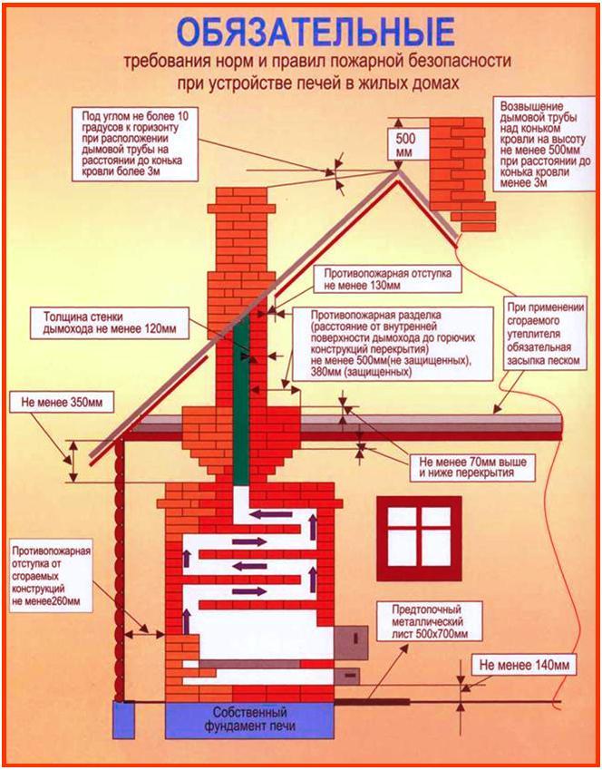 Требования норм и правил пожарной безопасности
