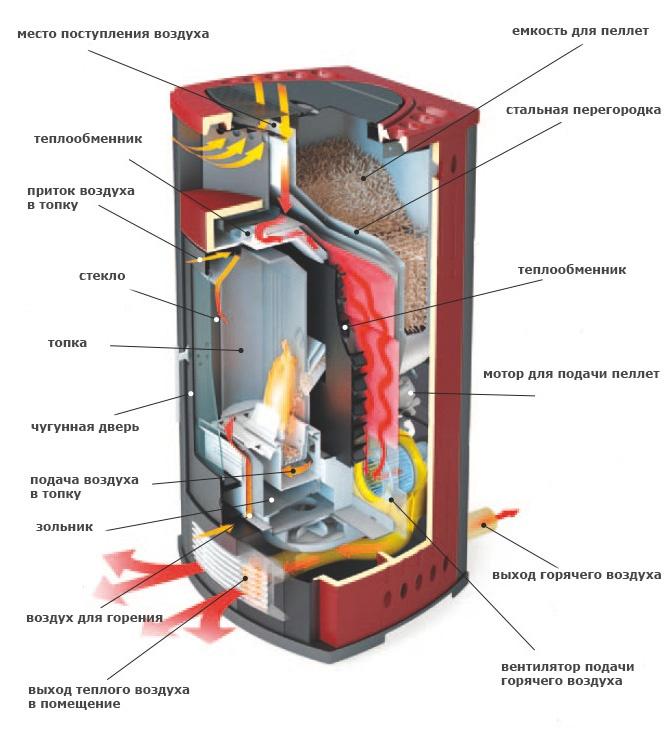 Схема устройства пеллетного камина