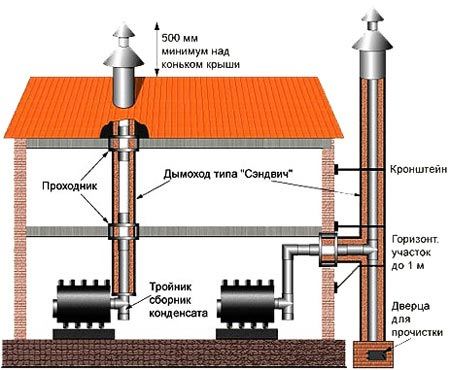 Схема вывода дыма из помещения
