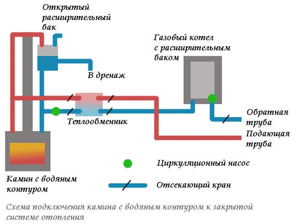 Схема подключения к водяному контуру