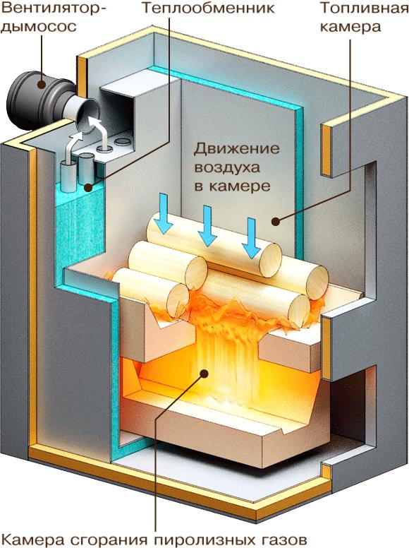 Газогенераторные печи своими руками