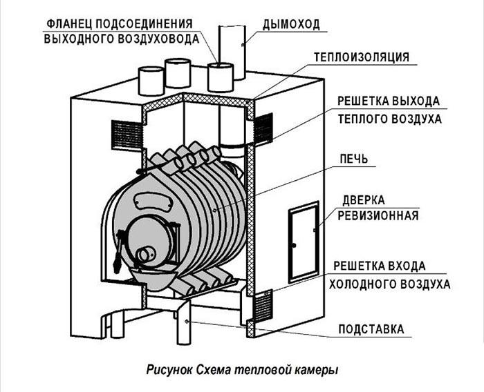 Схема тепловой камеры