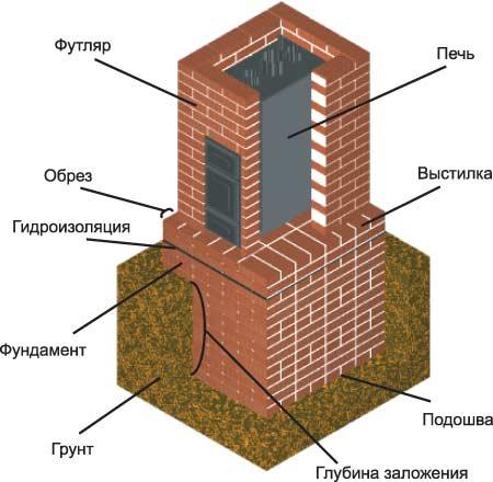 Схема печного фундамента