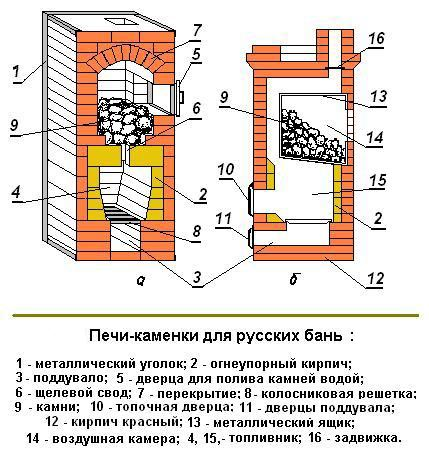 Кладка каменки для бани, схема