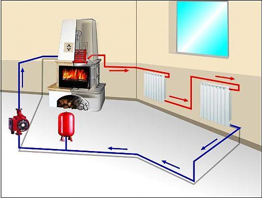 Водяное отопление дома своими руками