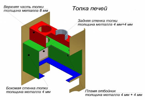 Схема толщины стенок агрегатов Везувий