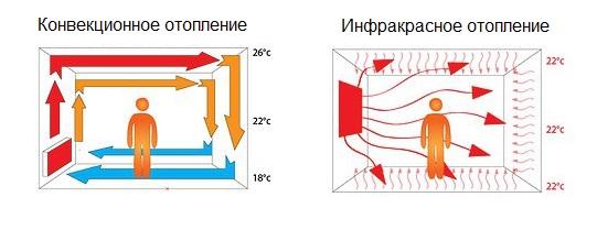 Способы обогрева помещения