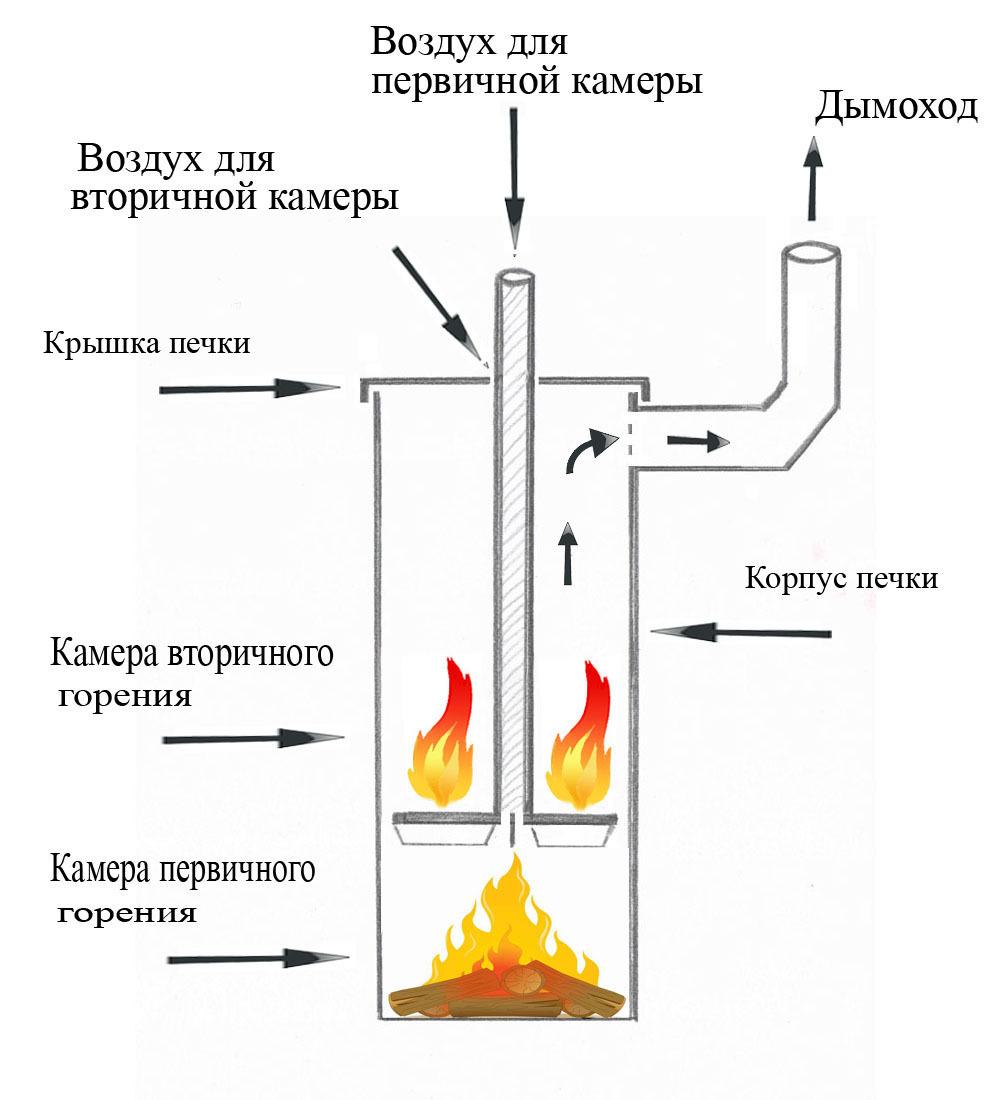 упрощенная схема печи длительного горения