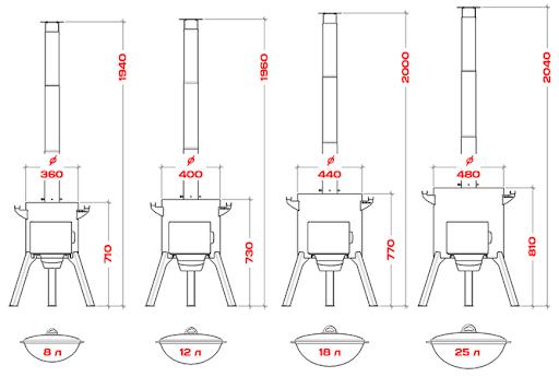 Конструкция и размеры печи под казан