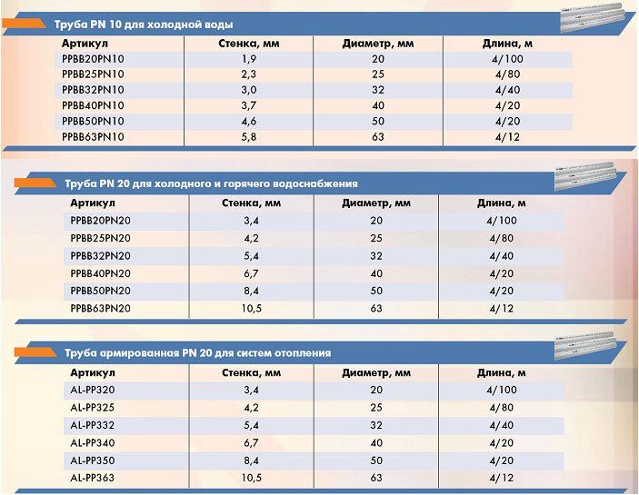 полипропиленовые трубы для отопления: виды и характеристики