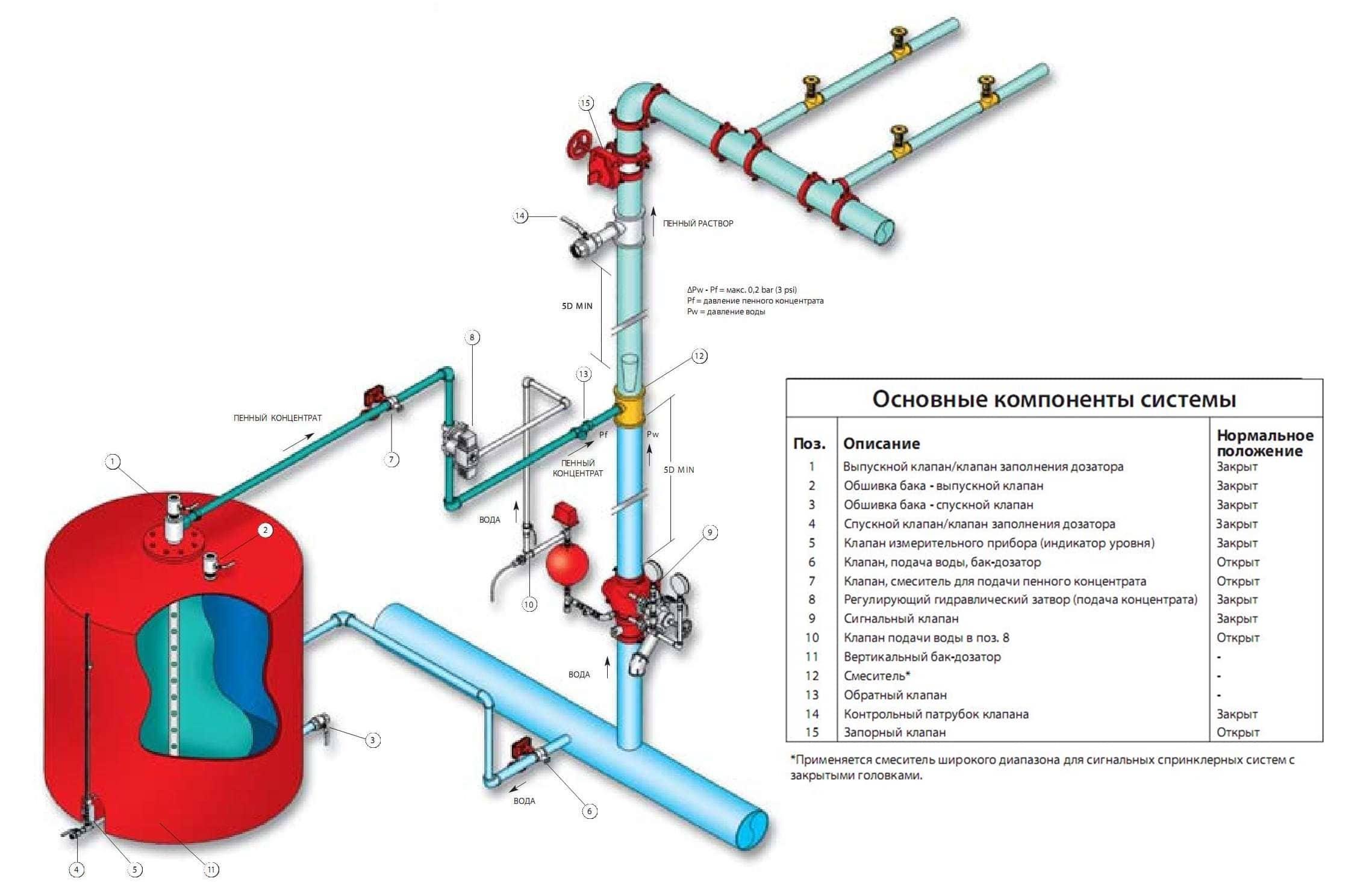 спринклерная система пожаротушения, что это такое, принцип работы установки