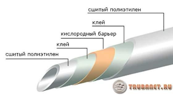 сшитый полиэтилен: характеристики, монтаж труб отопления из сшитого полиэтилена