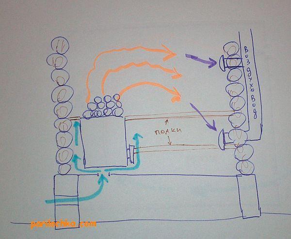 как сделать вентиляцию в бане: схема, устройство, варианты