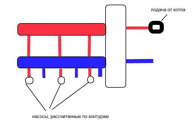 гидрострелка для отопления: принцип работы и зачем она нужна