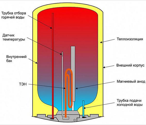 бойлер для нагрева воды: устройство и виды