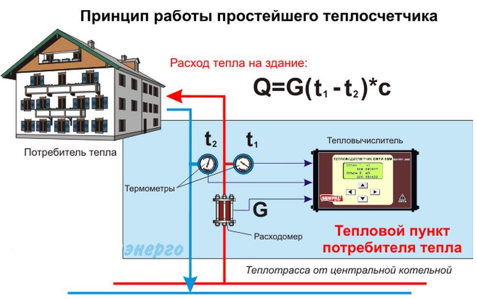 теплосчетчик: установка и принцип работы