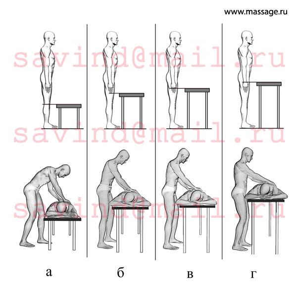 какой должна быть оптимальная высота стола