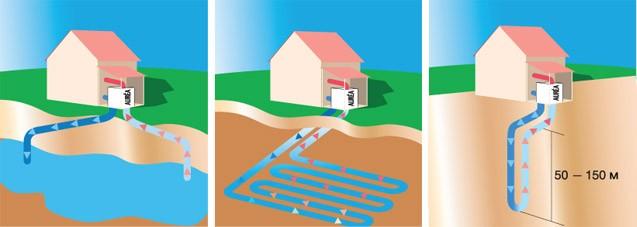 геотермальное отопление: принцип работы