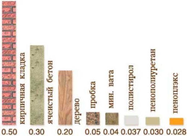 коэффициент теплопроводности строительных материалов