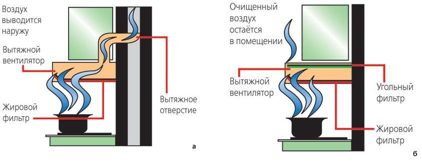 угольный фильтр для вытяжки своими руками, правила установки