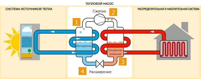 тепловой насос: виды, принцип работы, КПД
