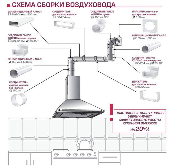 как установить вытяжку на кухне с отводом в вентиляцию