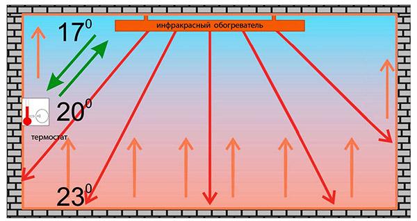 микатермический обогреватель: принцип работы, плюсы и минусы