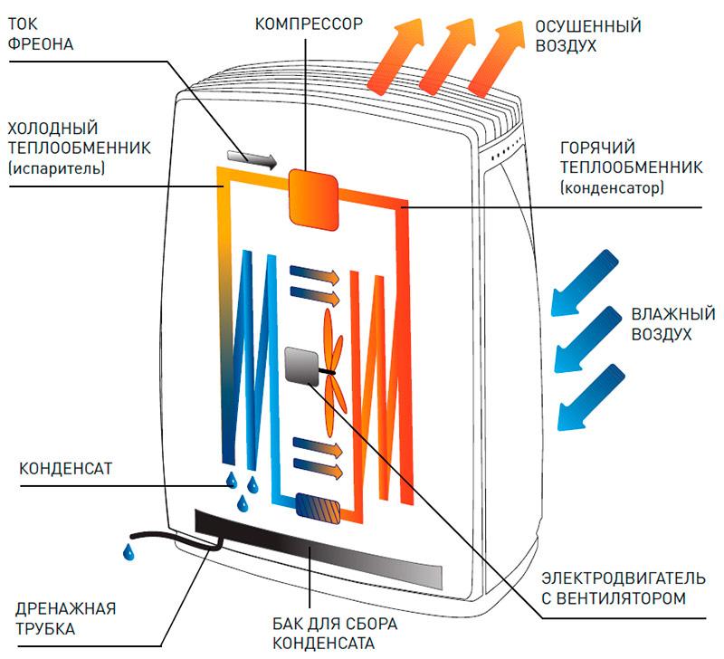 принцип работы осушителя воздуха для дома