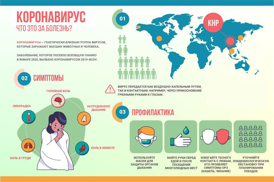 Что такое коронавирус и его профилактика