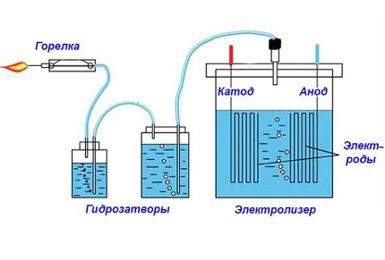 водородный генератор для отопления своими руками