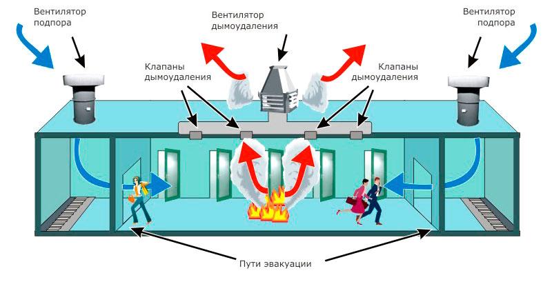 монтаж систем дымоудаления и противодымной вентиляции
